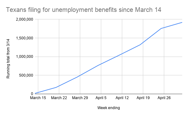 TWC unemployment data filings