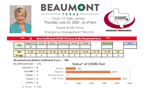 Beaumont COVID count